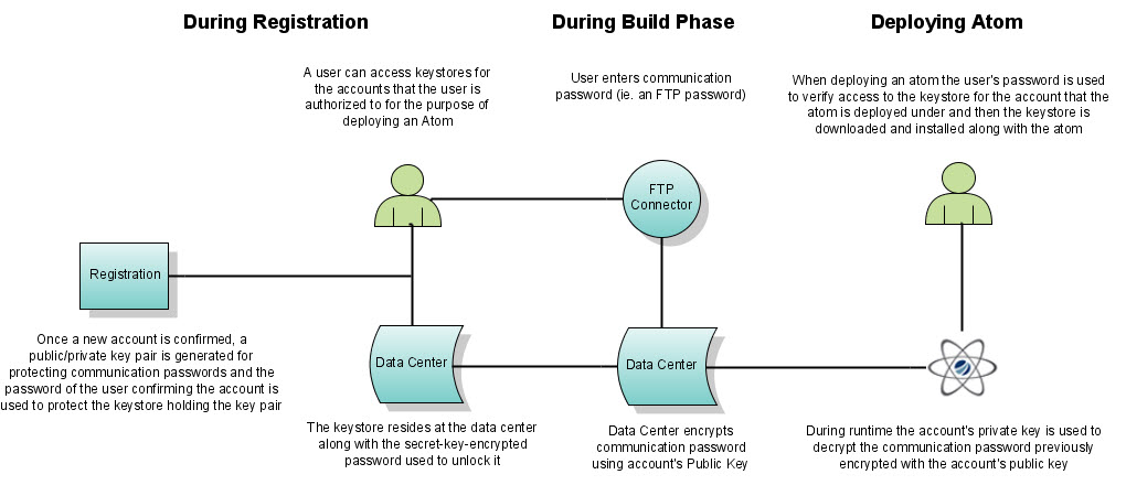 This image graphically indicates the phases of password encryption described in the surrounding text.