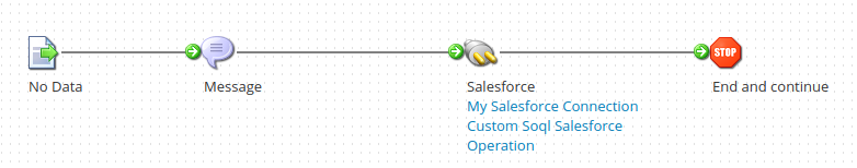 Using custom SOQL in Salesforce Get operations