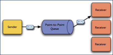 This image graphically indicates the point-to-point messaging model described in the surrounding text.