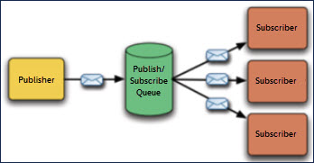 This image graphically indicates the publish/subscribe messaging model described in the surrounding text.